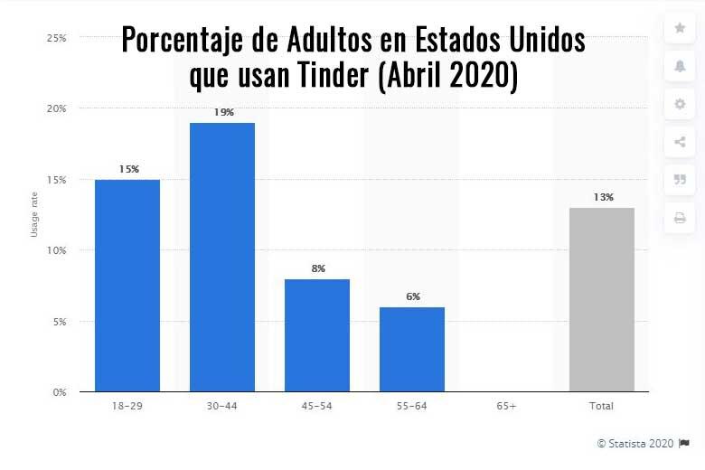 Porcentaje de adultos que usan Tinder